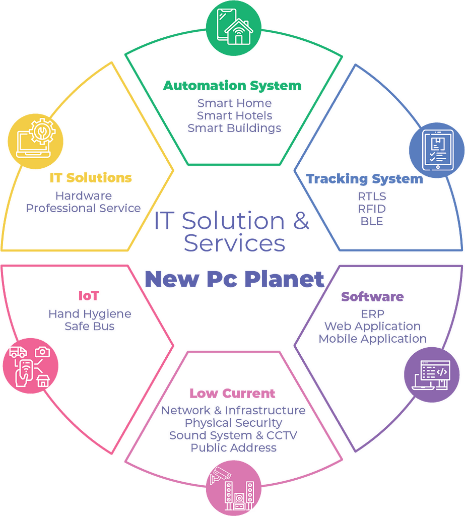 IT Solution - New pc planet